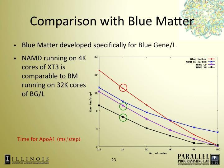 Comparison with Blue Matter