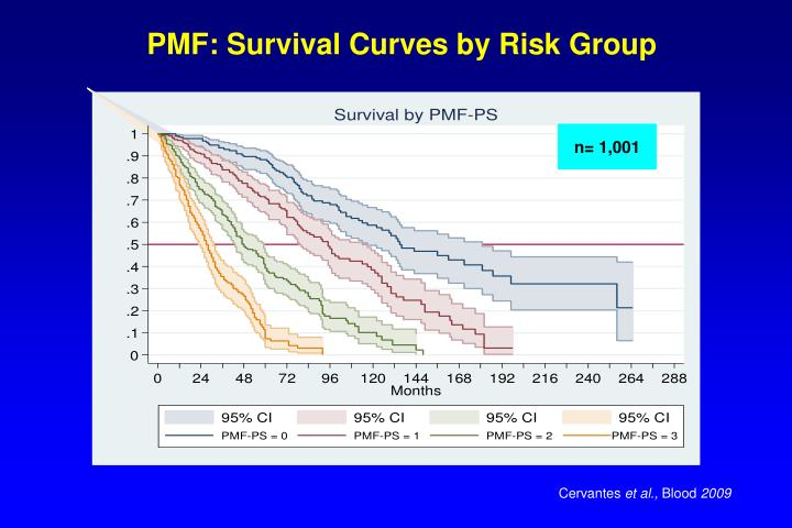 PMF: Survival Curves by Risk Group