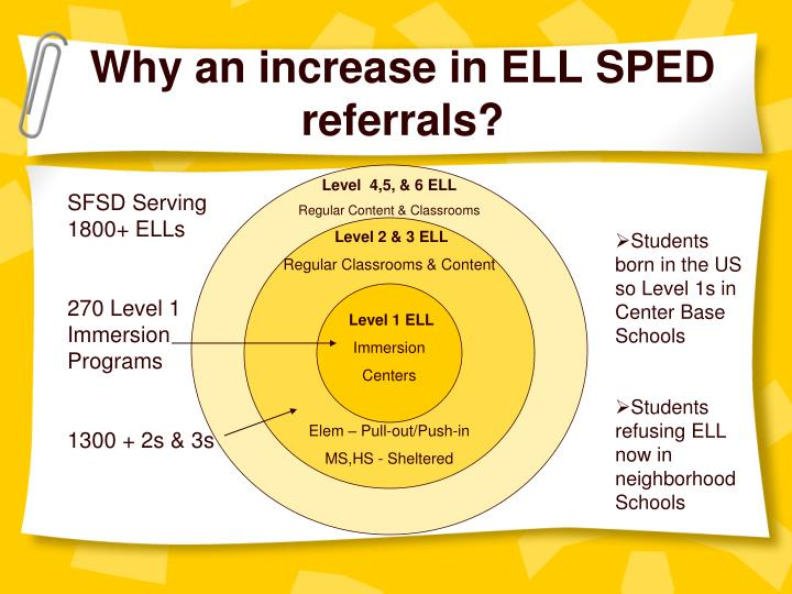 Why an increase in ELL SPED referrals?