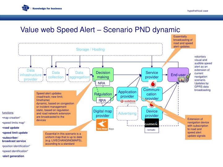 Value web speed alert scenario pnd dynamic