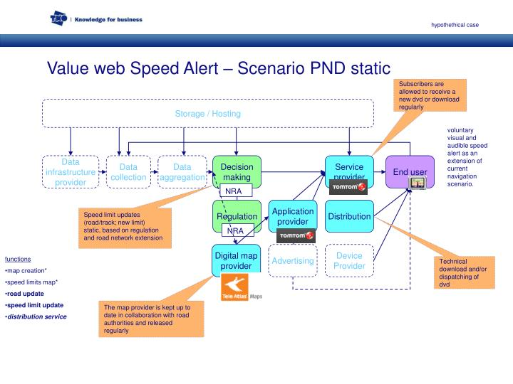 Value web speed alert scenario pnd static