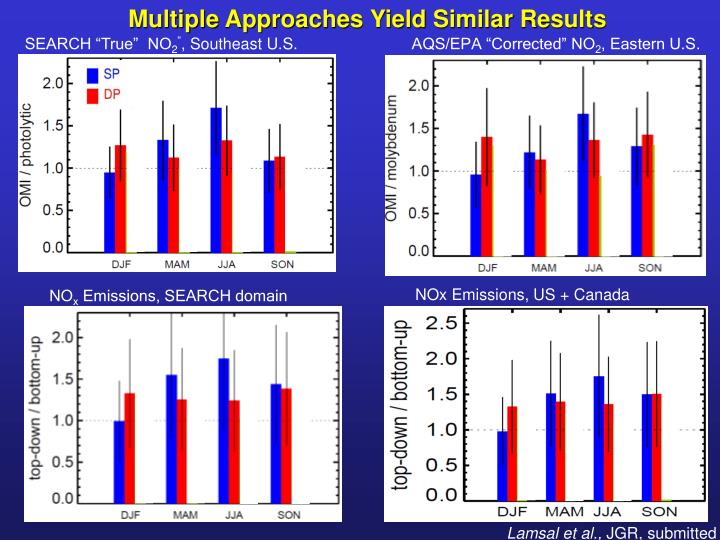 Multiple Approaches Yield Similar Results