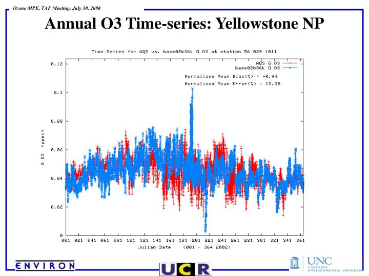 Annual O3 Time-series: Yellowstone NP