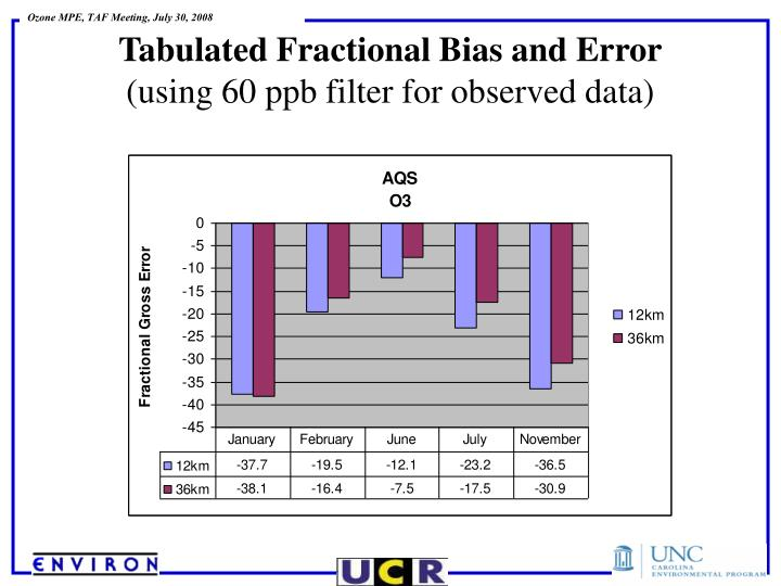 Tabulated Fractional Bias and Error