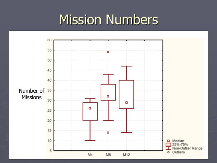 Mission Numbers