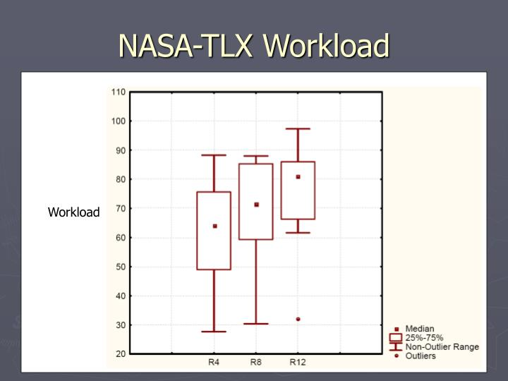 NASA-TLX Workload