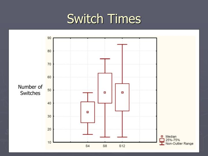 Switch Times