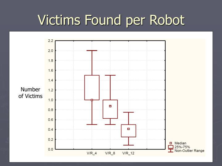 Victims Found per Robot
