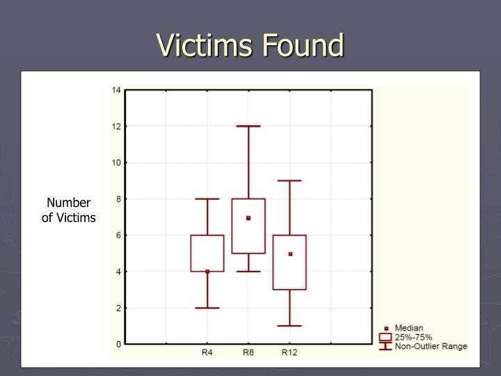 Victims Found