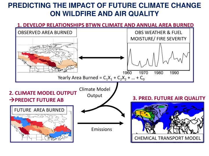 PREDICTING THE IMPACT OF FUTURE CLIMATE CHANGE ON WILDFIRE AND AIR QUALITY