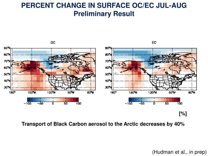 PERCENT CHANGE IN SURFACE OC/EC JUL-AUG
