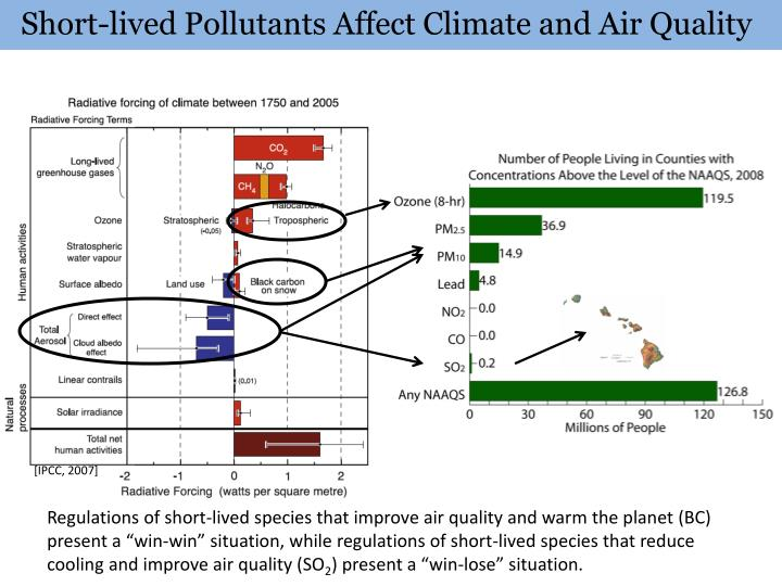 Short-lived Pollutants Affect Climate and Air Quality