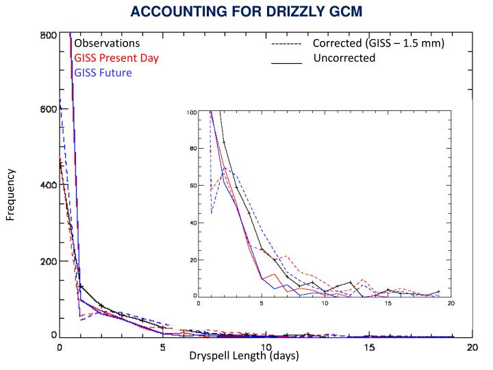 ACCOUNTING FOR DRIZZLY GCM