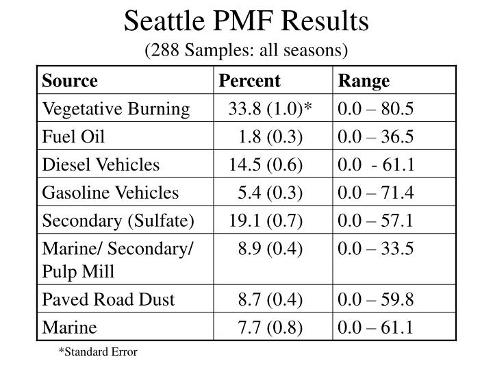 Seattle PMF Results