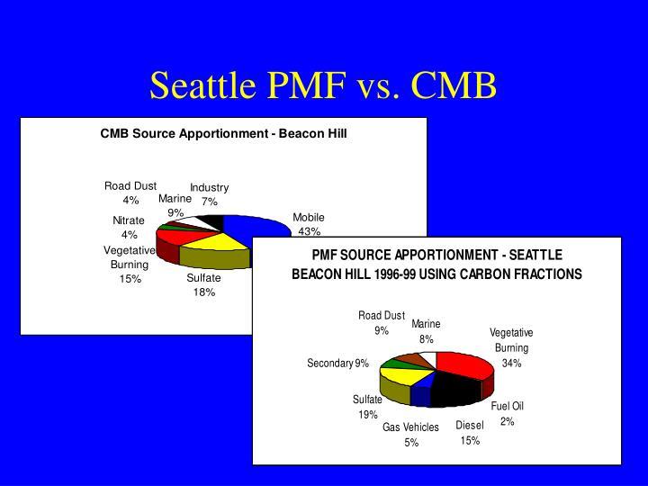Seattle PMF vs. CMB