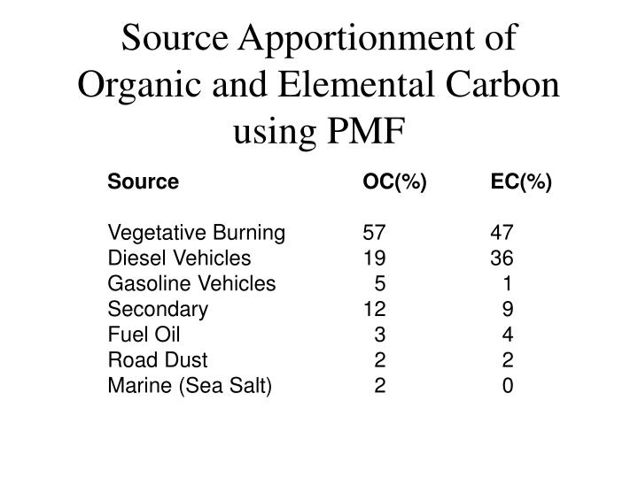 Source Apportionment of Organic and Elemental Carbon using PMF