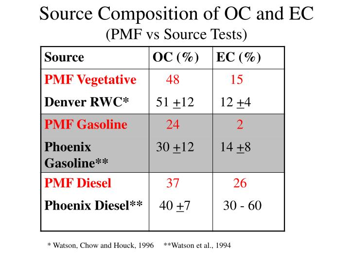 Source Composition of OC and EC
