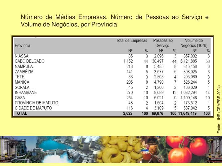 Número de Médias Empresas, Número de Pessoas ao Serviço e Volume de Negócios, por Província