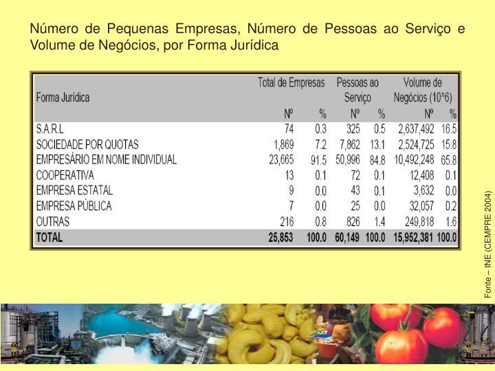 Número de Pequenas Empresas, Número de Pessoas ao Serviço e Volume de Negócios, por Forma Jurídica