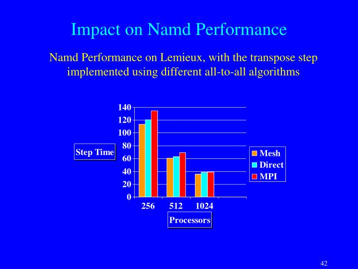 Impact on Namd Performance