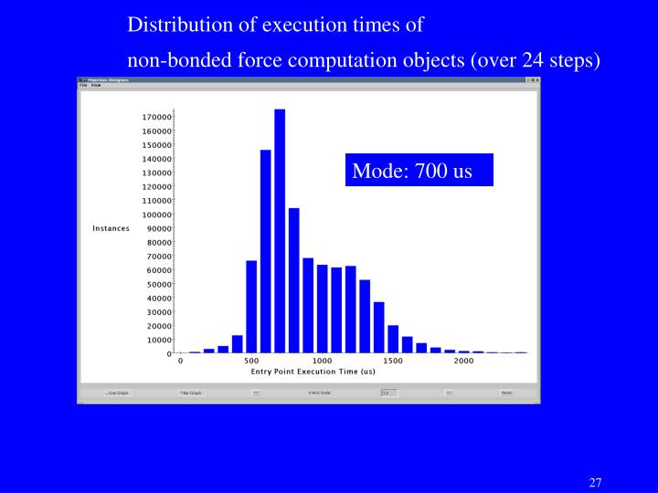 Distribution of execution times of