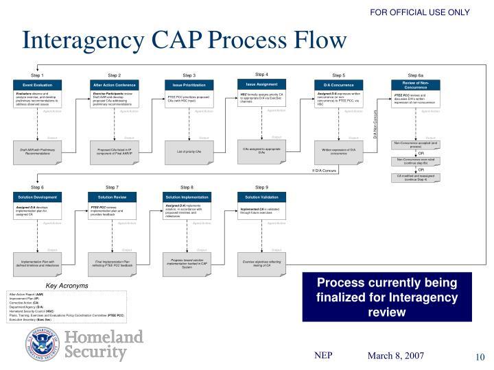 Interagency CAP Process Flow