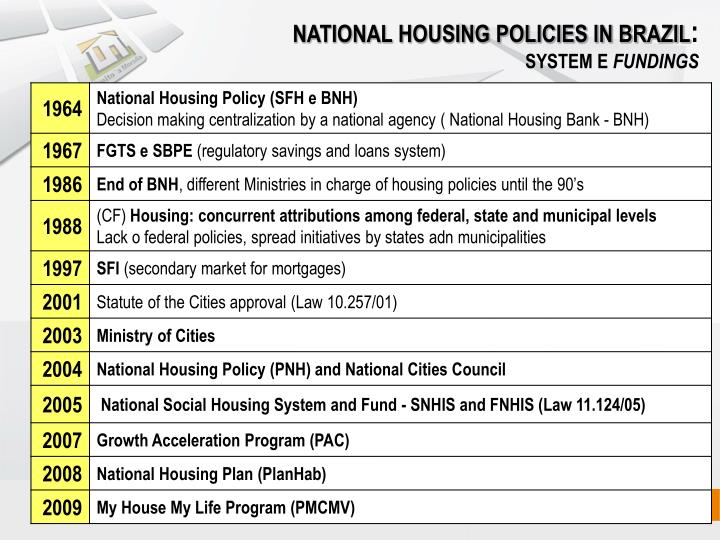 NATIONAL HOUSING POLICIES IN BRAZIL