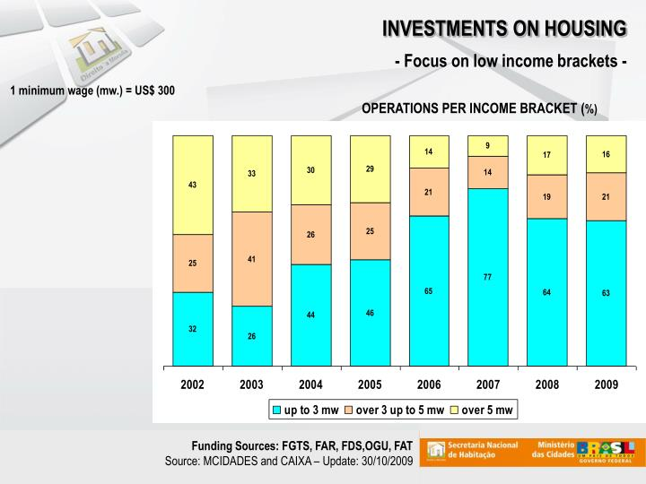 INVESTMENTS ON HOUSING