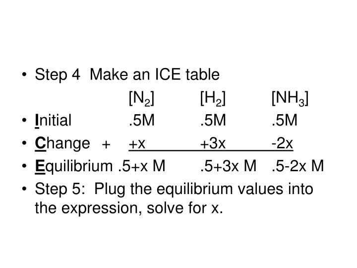 Step 4  Make an ICE table