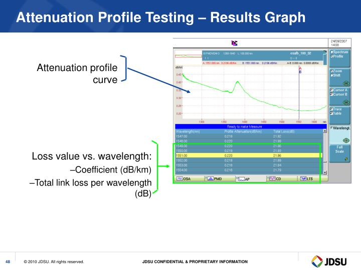 Attenuation Profile Testing – Results Graph