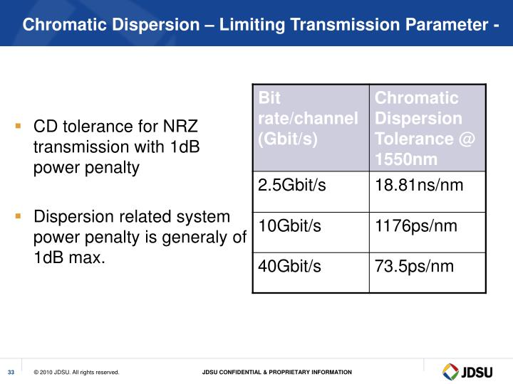 CD tolerance for NRZ transmission with 1dB power penalty