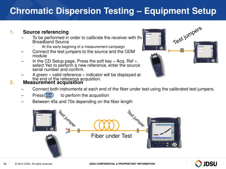 Chromatic Dispersion Testing – Equipment Setup
