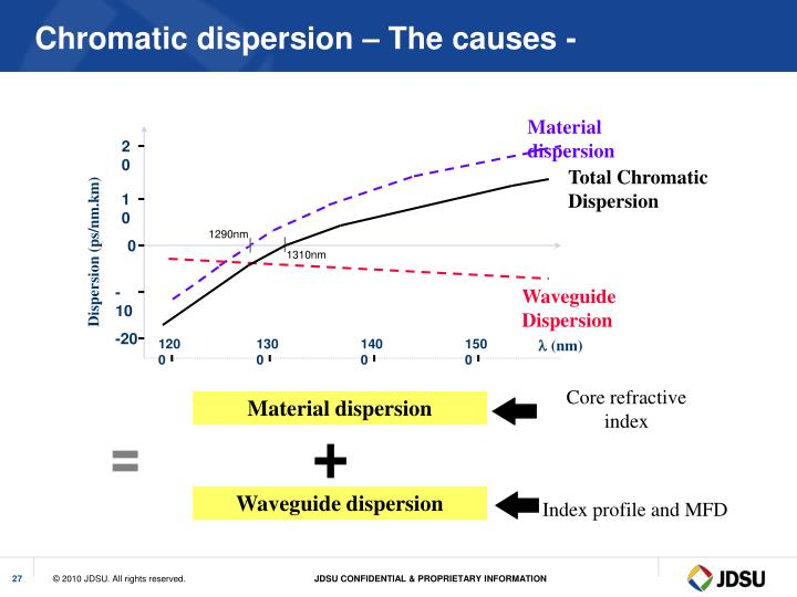 Chromatic dispersion – The causes -