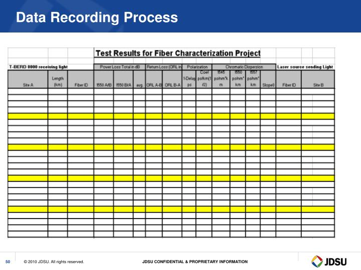 Data Recording Process