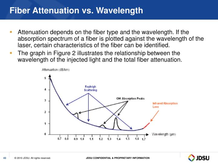 Fiber Attenuation vs. Wavelength