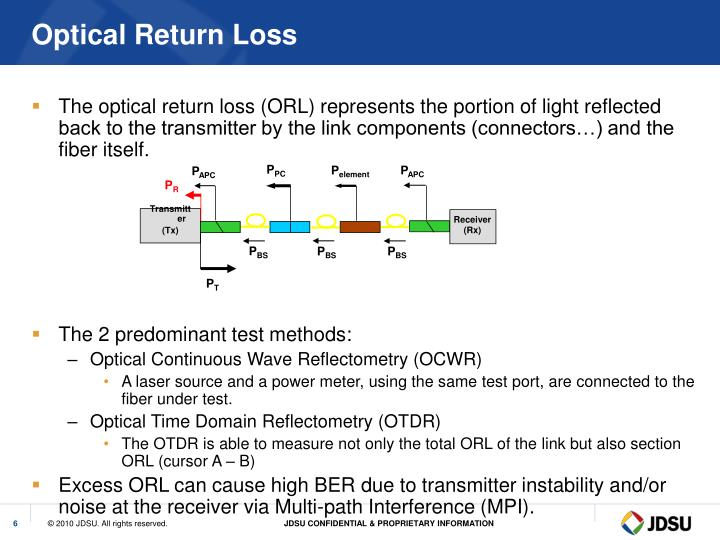 Optical Return Loss