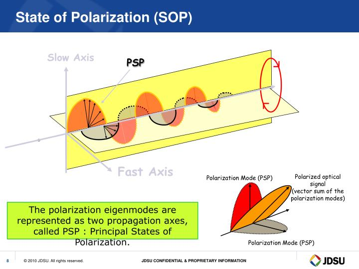 Polarized optical signal
