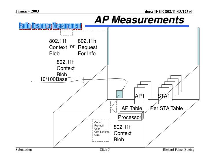 AP Measurements