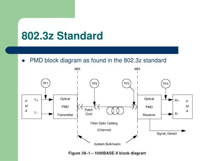 802.3z Standard