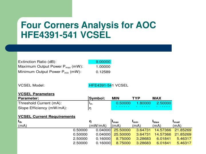Four Corners Analysis for AOC HFE4391-541 VCSEL