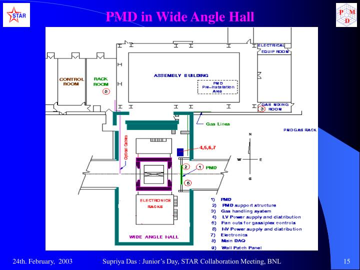 PMD in Wide Angle Hall