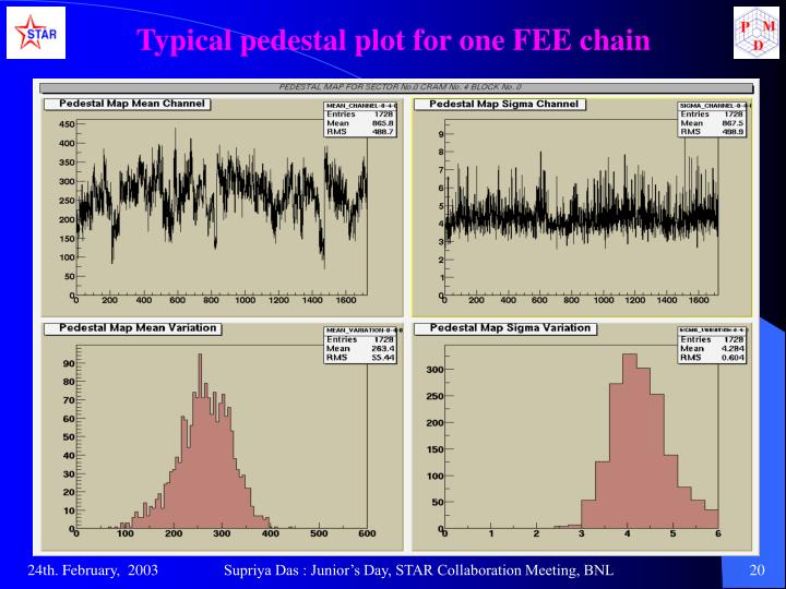 Typical pedestal plot for one FEE chain