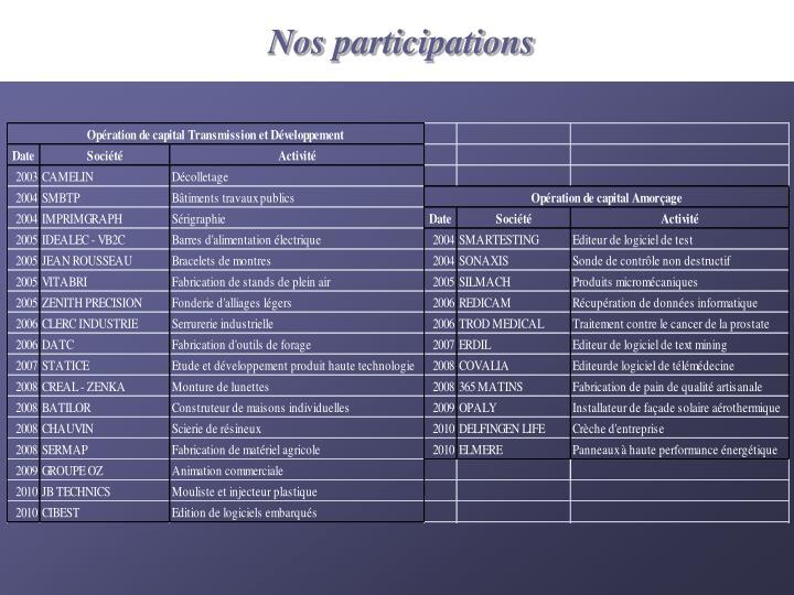 Nos participations