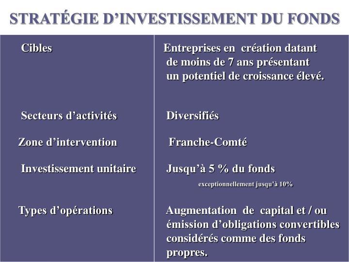 STRATÉGIE D'INVESTISSEMENT DU FONDS