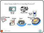how does aqs fit in the big picture