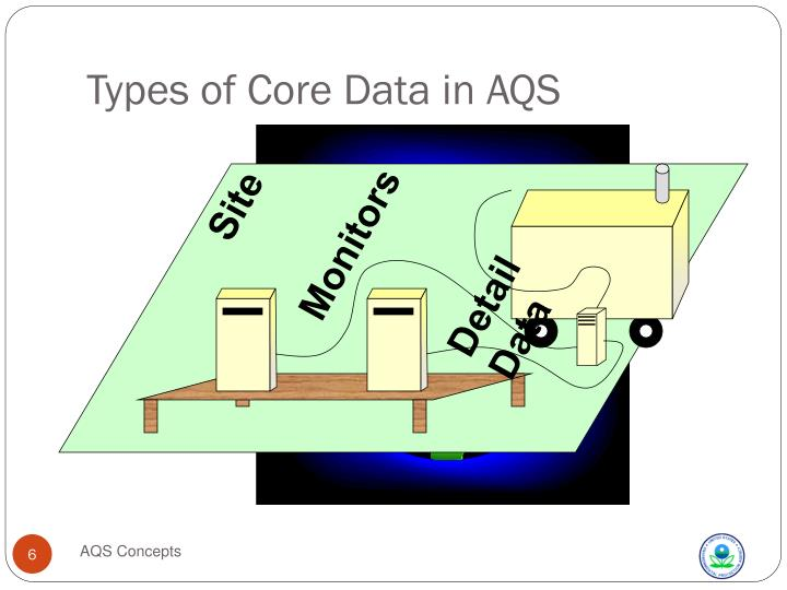 Types of Core Data in AQS
