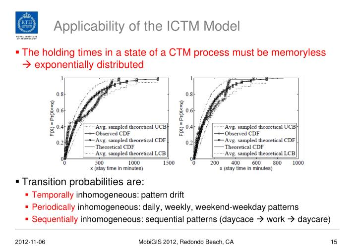Applicability of the ICTM Model