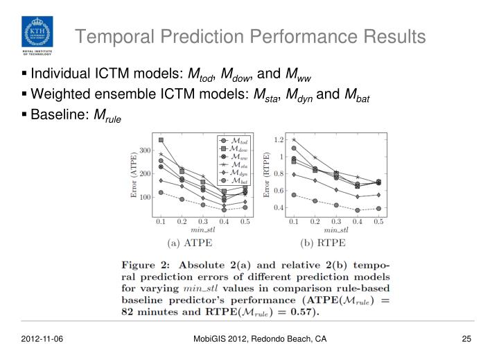 Temporal Prediction Performance Results