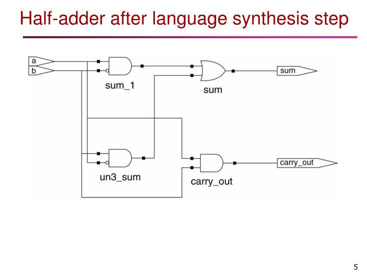 Half-adder after language synthesis step
