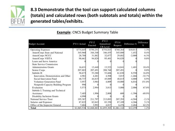 8.3 Demonstrate that the tool can support calculated columns (totals) and calculated rows (both subtotals and totals) within the generated tables/exhibits.